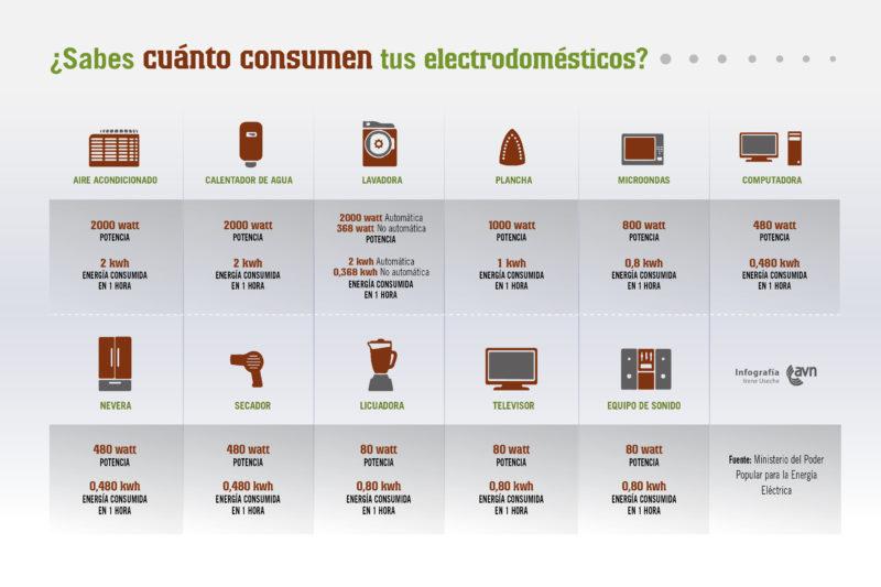 sabes_cuanto_consumen_tus_electrodomesticos